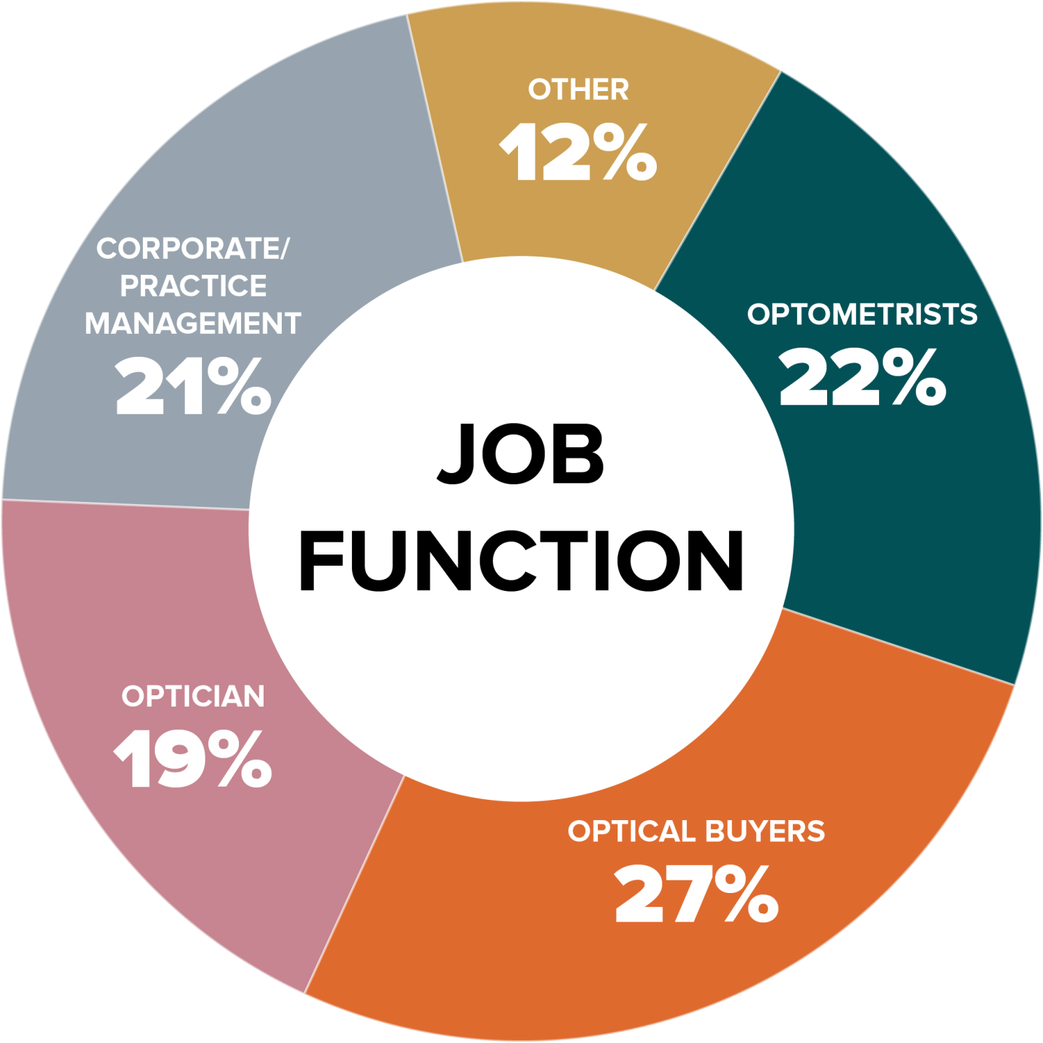 Job Function Chart - Vision Expo West